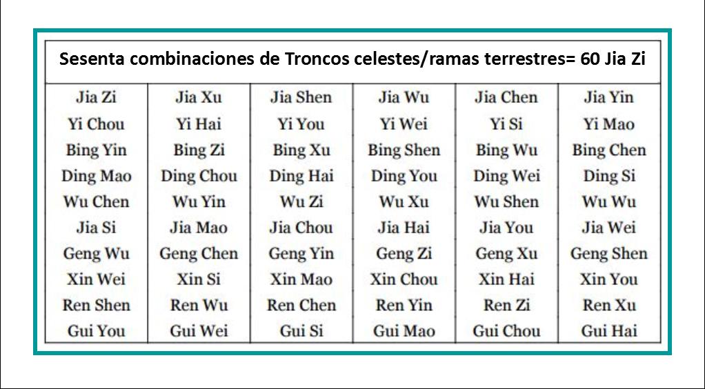 c51637b52 En China se utilizan dos calendarios para propósitos astrológicos  el  calendario solar y el calendario lunar. La astrología BaZi se basa en el  calendario ...